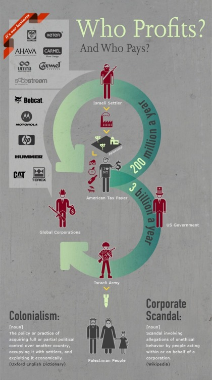 Visualizing Occupation: Who profits, and who pays?