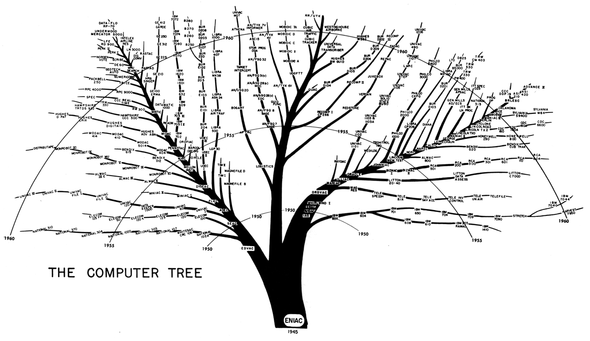 thingsmagazine:  The Computer Tree (via kottke)