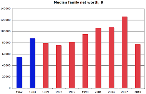 Peter Coy: Median net worth, 1962-2010