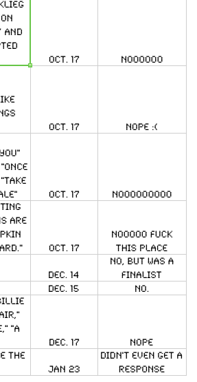 "This is a section of the spreadsheet I've been using for the past three and a half years to keep track of my poetry submissions. I think it's October 2010 - January 2011 (for whatever reason, when I started the spreadsheet, I chose not to note the year). It's sections like this that make me relieved and happy to get a kind rejection from a publisher or magazine, a ""Thanks so much, we really loved parts of this, please send us more"" rejection. It's sections like this that keep me humble when I'm in the middle of a ""yes"" streak (although, let's be clear, that is really pretty rare). It's also sections like this that keep me angry, which I think is a good thing. Maybe some writers out there are able to just take rejection after rejection and smile and say ""A Wrinkle in Time was rejected by forty publishers, and that book is a classic! Also, HBO passed on Mad Men!"" and make themselves another cup of tea. I am not this writer. I get angry. I'm actually in the middle of another ""no"" streak right now, and a few weeks ago updated the spreadsheet with ""WORST REJECTION EVER, NEVER SUBMIT HERE AGAIN."" Which is kind of funny, but also just mad. It's so easy to get demoralized by this kind of stuff. To compile all the ""Dear Writer"" letters and tell yourself you suck. That you shouldn't be doing this. That you should just forget about the whole thing and move on with your life. So being angry really helps. It's hard to give up if your internal monologue is ""Why the fuck would this place reject my poems? Did they read their last issue? This one poem I sent them is BRILLIANT, I KNOW it is, one time I read it to my friend and she CRIED! What were they thinking? I'll show them …""  Which is why my general policy is that, for every rejection, I send out two more submissions. You didn't like that? Fine. Let me go out and get someone ELSE to like it. Let me publish eighty books and never mention you in the acknowledgments. Let me never sulk, or feel sorry for myself, or whine about how life's not fair. Life ISN'T fair; the only way to beat it is to be persistent to the point of insanity. To keep working and working and working, to keep finding ways to improve. There's a particular type of anger that starts in arrogance but ends in resigned dedication. After the ""My work is brilliant, you're an idiot"" stage comes a ""Okay, let's look at this again"" stage. A ""Let's do better"" stage. And that's the most important byproduct of the initial flash of rage. The fury just gives you the adrenalin and the desire to keep working, to take what you thought was already brilliant and turn it in Super 1000 Max Infinity Awesomeness. Speaking of which, I have some revision to do. Stay angry, my friends."
