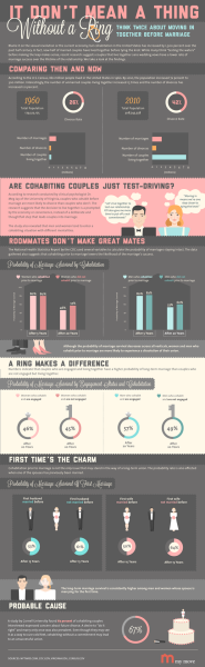 (via MyMove™ - Thinking Twice about Moving In Together before Marriage Infographic)