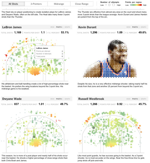 New York Times' data visualization (and animation effects) for basketball shooting per team and player … pretty damn cool
