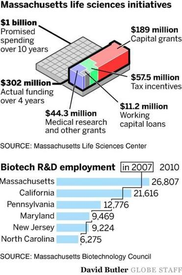 Mass. life sciences push brings fewer jobs than expected  The $1 billion program has brought new companies and jobs - but not as many as Governor Deval Patrick anticipated.