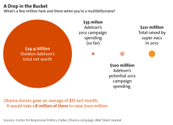 cheatsheet:  think-progress:  motherjones:  Chart of the day: Sheldon Adelson could find $10 million in his couch cushions.  His $10 mil is the same as $40 for the average person. Wish that was hiding in my couch cushions.  What's 10 mil to a casino tycoon like me? Apparently FORTY DOLLARS.