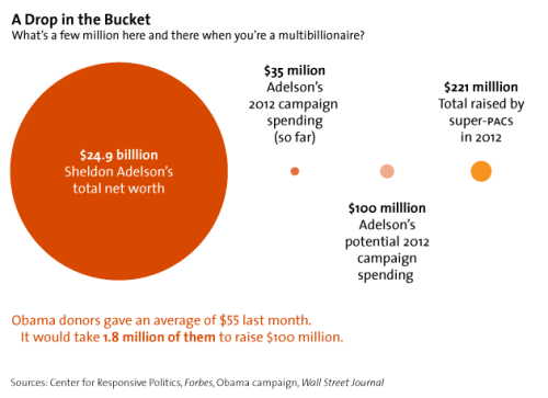 think-progress:  motherjones:  Chart of the day: Sheldon Adelson could find $10 million in his couch cushions.  His $10 mil is the same as $40 for the average person. Wish that was hiding in my couch cushions.