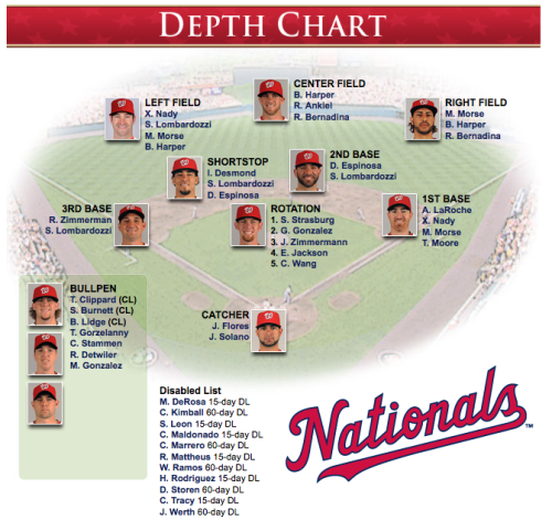 dcnatitude:  The latest Nationals depth chart  nasty!!