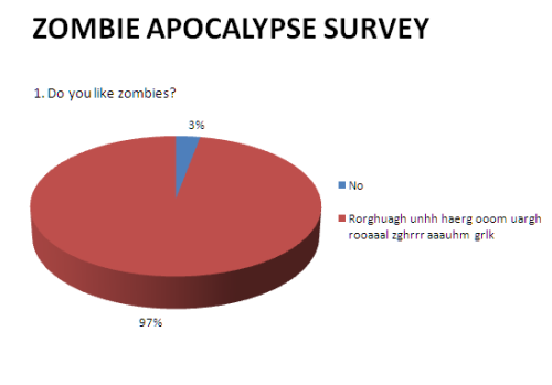 Zombie Apocalypse Survey For more zombie charts follow About Zombies.