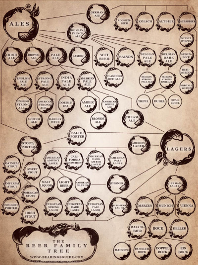 Beer family tree.