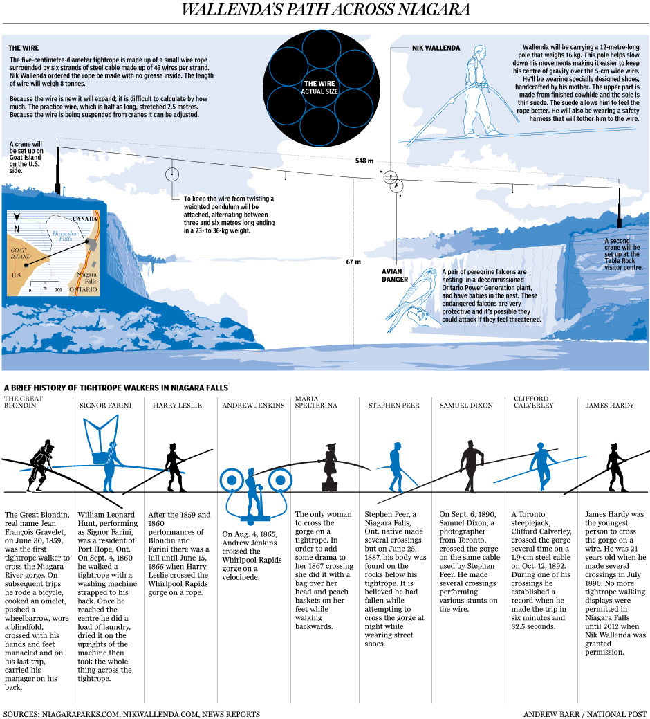 Graphic: Nik Wallenda and the tightrope walkers of Niagara FallsStunting has been banned for more than a century at Niagara Falls, where daredevils of generations past made their mark. It speaks to the economic struggles the area has faced that Nik Wallenda was given a special exemption for his spectacle after battling officials on both sides of the border.Related: After running Niagara's gauntlet of red tape, Wallenda ready for his next challenge: the falls