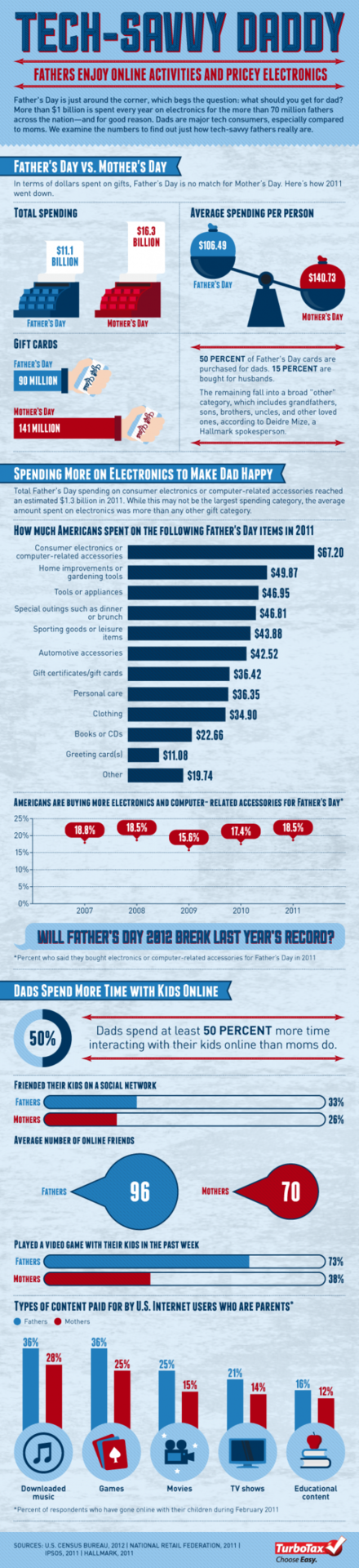 (via Father's Day vs. Mother's Day and Tech-Savvy Daddy | Tax Break: The TurboTax Blog)