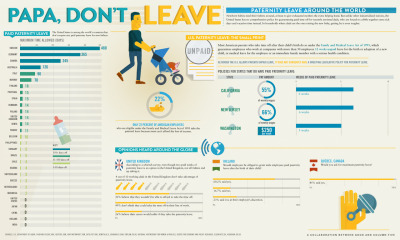 (via GOOD.is | Infographic: Papa Don't Leave (Raw Image))