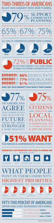 Americans want more community planning. In a recent survey, 67% of Americans stated that their community needs both planningandmarket forces to improve its economic situation. (Source: theatlanticcities.com)
