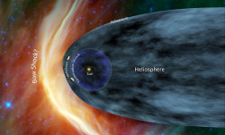 "jtotheizzoe:  Voyager I, Where Are You? An uptick in a certain kind of deep-space cosmic particle on Voyager I's detectors this week means that it is thiiiiiiiiiiis close to leaving the Solar System. The probe has been in transit from Earth since 1977, and now sits 17.9 billion kilometers from Earth. Its radio signals take seventeen hours to reach Earth at light speed! It sits now at the border of the heliosphere, which is not really a border at all but more of a large fuzzy transition zone. This is the point at which hydrogen and helium carried by the solar wind are overtaken in force by interstellar cosmic particles. It's the ""outer"" in ""outer space"". This humble hunk of electronics was built by us. We packed it with a golden message from Carl Sagan. We strapped it to a tube of fire and shot it to the edge of interstellar space (with the aid of a few complex math problems). What will happen when it enters the beyond? Like the marks we left on the Moon, will this be mankind's footprint on the dusty surface of the unknown? We don't know what to expect. But I can't wait to find out. (More at The Atlantic)"