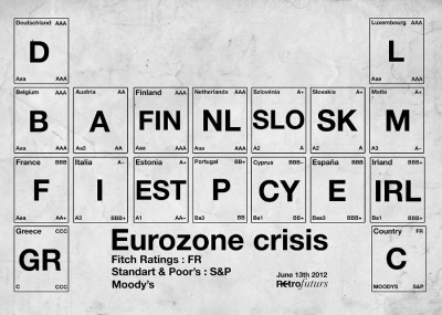 Eurozone Crisis Ratings as a periodic table