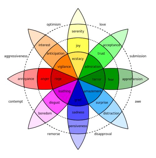 Robert Plutchik created a wheel of emotions in 1980 which consisted of 8 basic emotions and 8 advanced emotions each composed of 2 basic ones. Eight Basic Emotions Joy Sadness Trust Disgust Fear Anger Surprise Anticipation Basic Emotion  ⇄  Basic Opposite Joy  ⇄  Sadness Trust  ⇄  Disgust Fear  ⇄  Anger Surprise  ⇄  Anticipation Combination of Basic Emotions (A + B)  =  Advanced Human Emotions (Opposite Advanced Emotion in Parentheses) Anticipation + Joy  =  Optimism (Disapproval) Joy + Trust  =  Love (Remorse) Trust + Fear  =  Submission (Contempt) Fear + Surprise  =  Awe (Aggression) Surprise + Sadness  =  Disappointment (Optimism) Sadness + Disgust  =  Remorse (Love) Disgust + Anger  =  Contempt (Submission) Anger + Anticipation  =  Aggression (Awe)