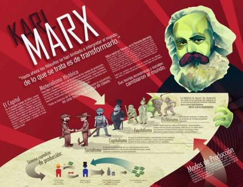amodernmanifesto:  Explaining Marxism (in Spanish).