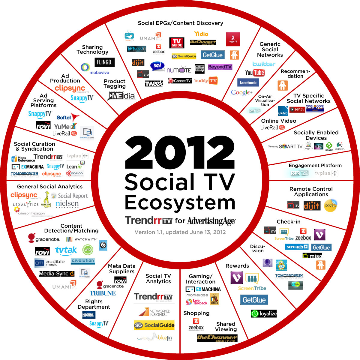 "The Exploding Social-TV Ecosystem: Updated INFOGRAPHIC An Expanded Snapshot of the Companies, Platforms and Services Surrounding Social TV Reblogged from AdAge A few weeks back, Ad Age worked with our editorial partner Trendrr, the social-media monitoring firm, to produce a 1.0 version of what we titled A Snapshot of the Exploding Social-TV Ecosystem. We asked for reader feedback — asking who we may have left out — and now we've expanded and updated the chart. ""Three years ago, TV networks were skeptical about social TV,"" Trendrr founder and CEO Mark Ghuneim tells me. ""Now that the industry has embraced the potential and benefits of real-time synchronous viewing behavior, there's a budding industry of technology and service platforms eager to capitalize on what amounts to a brand new experience layer for television audiences. While we expect companies to eventually consolidate and incorporate standards around the services that provide the most value and get the most usage, the underlying activity — people sharing experiences with each other — will remain at the center of everything."""