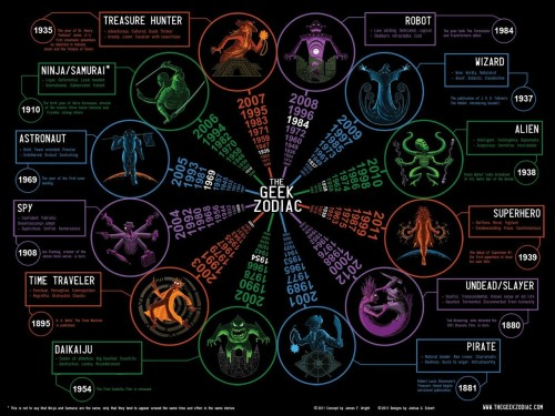 The Geek Zodiac: Are you a Robot, Time Traveler, Alien, Ninja, etc.