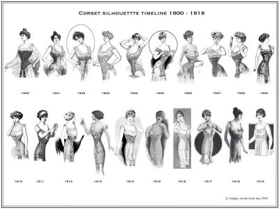 The evolution of the corset in the early twentieth century!
