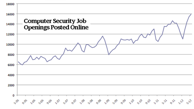 A Graph of the Increase in Computer Security Jobs Posted Online via Forbes