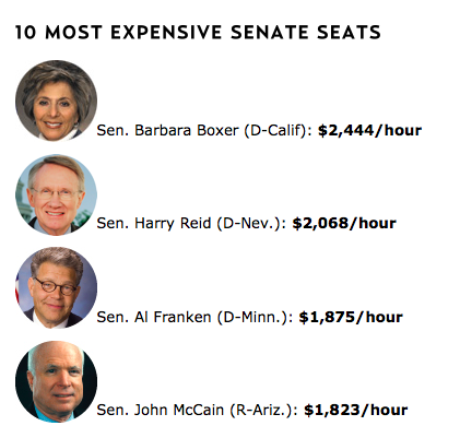 motherjones:  What a Seat in Congress Costs, By the Hour.  Verrrry interesting…