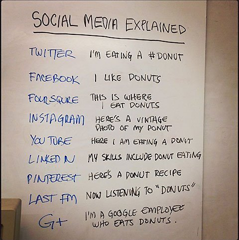 Simple introductory overview of social media. Most of all though, this makes me want doughnuts. Poor Google + but it could be worse, it could be Google Wave. Man that was a stinker.