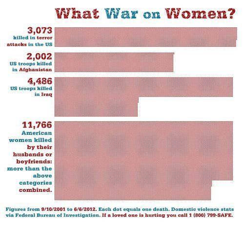 amprog:  What War on Women? Compare all the American deaths in combat with women's deaths at the hands of men who putatively loved them (Source: http://prospect.org)  Depressing. And we're sticking our collective heads in the the sand.