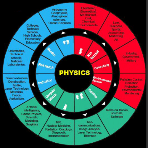 "Why choose Physics?  Aside from being a great physicist, physics graduates are in demand and can get involved in many other jobs because of their ability to ""do anything"" and solve problems easily. Physics makes great analytical and creative thinkers."