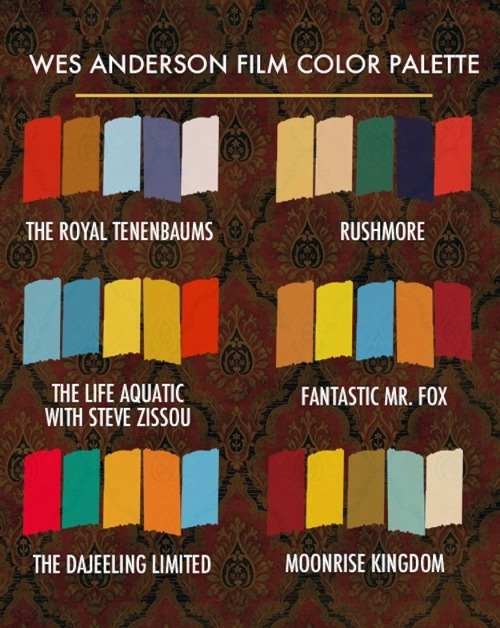 warholian:  Wes Anderson movie color palette by designer Beth Mathews. Read more here: http://bethmathews.com/post/23693125274/wes-anderson-and-his-colors