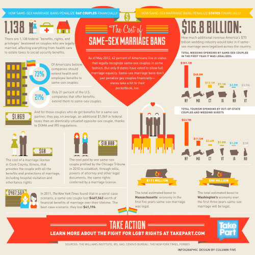 knowhomo:  LGBTQ* Infographics The Cost of Marriage Inequality *for larger image click LINK OF POST, then click the graphic*