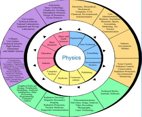 job opportunities for physicists