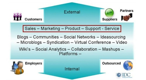 "ibmsocialbiz:  A social business is about a million miles from ""business as usual,"" which is why so many organizations find it difficult — and painful — to fully embrace. It involves a new focus internally and externally. It means the company has to honestly: Be transparent Engaged with customers in an ongoing relationship Distribute, share power Distribute problem solving Have people willing to be leadership coaches, not controls Empower employees to contribute Develop an interdependent ecosystem of partners Deliver service when, where, how the customer wants Enable customers to define products/services Anticipate customer needs via Content Insider 233 Social Media Mix"