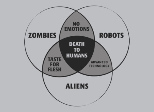 What do zombies, robots and aliens have in common?