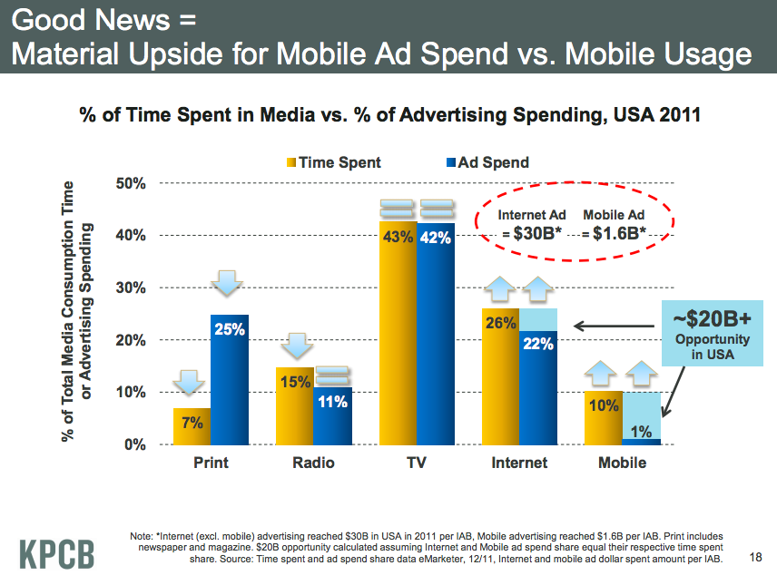 Americans spend 43% of their media time with TVs, and advertisers fittingly spend 42% of their advertising budgets on the platform. Yet only 1% of advertising budgets are allocated to mobile on average, even though consumers are spending 10% of their time there.  Mashable, As Mobile Traffic Ramps Up, Hearst Looks to Monetize, June 18, 2012