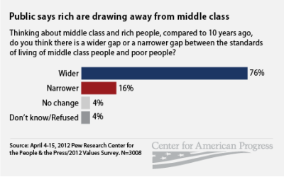amprog:  Public says rich are drawing away from middle class. 76 percent of people surveyed say the gap between the standards of living of the middle class and the rich grew over the last decade, compared to just 16 percent who think it narrowed. (Source: americanprogress.org)