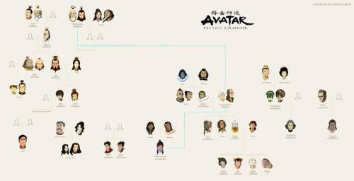auraofkorra:  (click through) So I found this Avatar family tree! Nothing new, just nice seeing everything organized for a change.