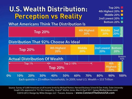 abaldwin360:  U.S. Wealth Distribution: Perception vs Reality