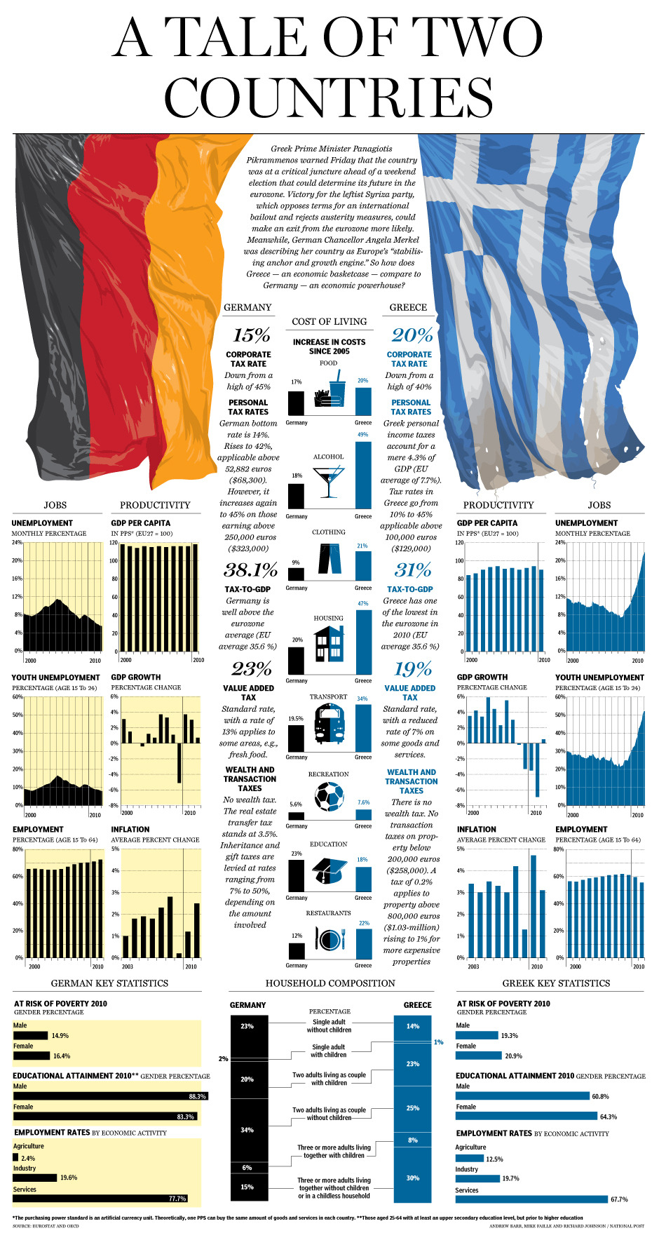 "Graphic: Greece and Germany – Europe's economic extremesAs the Greek Prime Minister warned of potential dire consequences ahead of the country's election, German Chancellor Angela Merkel described her country as Europe's ""stabilizing anchor and growth engine."" So how does Greece — an economic basketcase — compare to Germany — an economic powerhouse?"