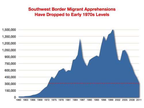 "Ignoring the numbers on Mexico-U.S. migration     ""We need to have somebody intercede on our behalf. We've spent over three decades now requesting the federal government step up and secure the border and control the illegal immigrants flowing into the state. We haven't seen any meaningful change in the immigration flow.""   —Texas State Representative Lyle Larson's comments on his letter to Secretary Clinton urging the federal government to address immigration, April 18, 2012  In April, Texas State Representative Lyle Larson sent a letter to Secretary of State Hillary Clinton asking for increased commitment at the federal level to reducing immigration and securing the border. Border hawks regularly criticize the federal government's supposed inability to secure the border, but Larson's claim that there has been no meaningful change in immigration flow is patently false.  The facts:  Official Border Patrol statistics (see above) show that in 2011, migrant apprehensions reached their lowest level in forty years, indicating that fewer migrants are trying to cross the border.  What's more, the Pew Hispanic Center's most recent report notes a ""sharp downward trend in net migration from Mexico"" and states that:  ""Looking at arrivals of Mexican immigrants since 1990, U.S. Census Bureau data analyzed by the Pew Hispanic Center indicate that more than 700,000 a year came to the U.S. in 1999-2000, during a time when the U.S. economy was thriving… Immigration from Mexico dropped after the U.S. housing market (and construction employment) collapsed in 2006. By 2007, gross inflows from Mexico dipped to 280,000; they continued to fall to 150,000 in 2009 and were even lower in 2010.""  Whether or not Larson agrees with the federal government's border security strategy, the fact that migration from Mexico to the United States has slowed considerably is undeniable.  By Ana Goerdt"