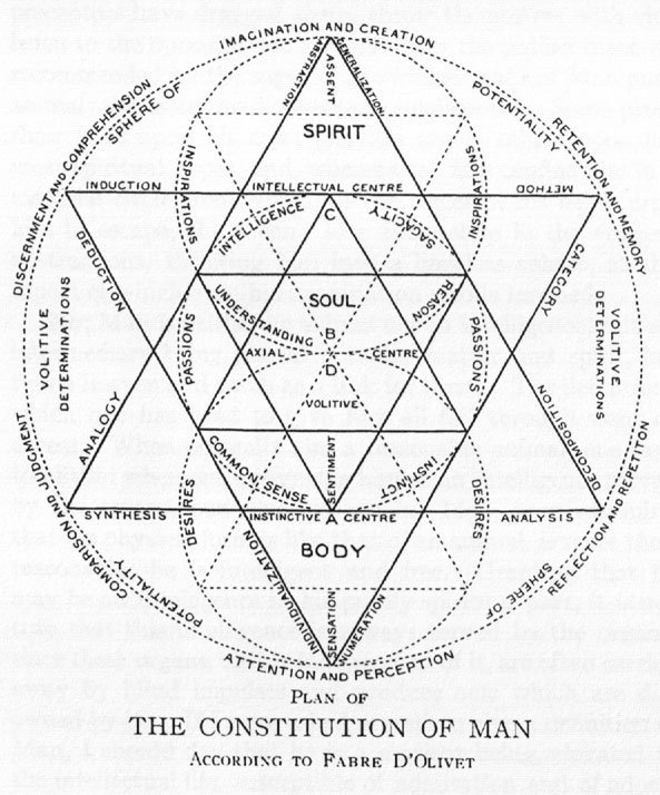 soulstudy:  The Constitution of Man - Fabre D'Olivet