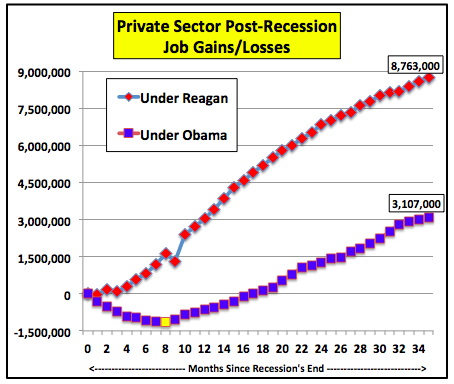 "Both Ronald Reagan and Barack Obama faced deep recessions. The problems Reagan inherited from hapless predecessor Jimmy Carter and which immediately followed his inauguration were arguably more severe. Inflation in 1979 and 1980 averaged 13%. The prime interest rate was 20% the day the Gipper was inaugurated (imagine this economy, which can't get going with the prime rate at an all-time post-World War II low of 3.25%, trying to recover in the face of double-digit interest rates). Unemployment was soaring. Reagan, while facing a Congress controlled by the party of tax and spend, needed to somehow revive the economy even as the Federal Reserve under Paul Volcker was of necessity taming inflation with a very tight monetary policy, creating a double-dip recession. Our current president can only claim that ""the private sector is fine"" if he pretends that what Reagan's policies accomplished never happened. It did, with the following results after the double-dip recession ended in November 1982 compared to how the current economy has performed since its recession officially ended in June 2009 (data used is from Uncle Sam's Bureau of Labor Statistics [BLS])."