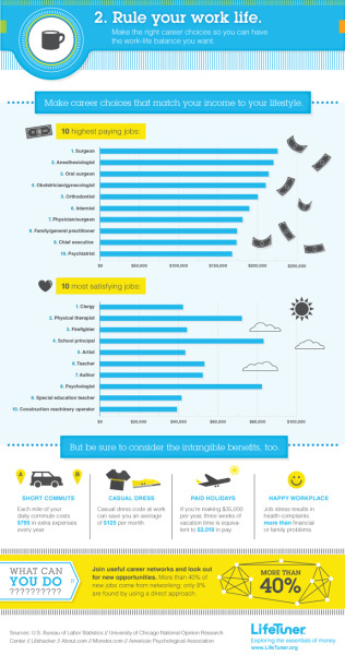 (via Rule Your Work Life [Infographic])
