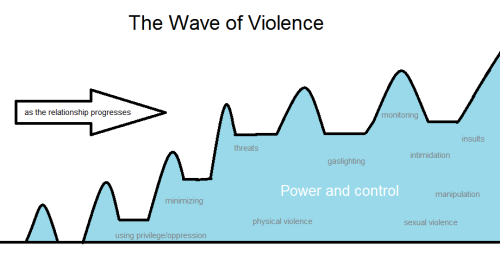 "queasyfemmeproblems:  The Wave of Violence [TW: intrapersonal/relationship violence, abuse] Earlier this fall, I attended a training with SafeLink, an organization that works to end domestic and dating violence. The training taught us how to spot the ""red flags"" of abuse, how to reach out to people in abusive situations, how to help someone who is being abused maximize their safety, and how to understand the commonalities of all abusive relationships. One of the things we talked about in the most detail was a new model for abusive relationships: the ""wave of violence."" The presenter drew a diagram on the board that looked a lot like the macro above (made with my own inestimable microsoft paint skills—you're welcome). The basic idea is that abusers take more and more control away from their victims as time goes on: the ""peaks"" in the wave get larger and more dangerous as time goes on, while the ""valleys"" gradually increase in size as time goes on, too. In fact, what might have been the ""peak""—the very biggest issue at hand—after one month might become the normal expectation (the valley) after five. The ""Wave of Violence"" isn't a particularly well-known model (the violence wheel is also great and more popular), but I think it offers a few points of clarification: 1. Abuse is about power and control  The abuser's ultimate goal is to violate their victim's autonomy. The idea that abusers ""resort"" to abusive tactics is absolutely nonsensical. So is the idea that abuse has to leave a bruise or that ""just"" screaming, ""just"" shoving, or ""just"" pouting/driving too fast/stealing/belittling/etc. isn't ""real abuse."" Abuse is defined by patterns and power dynamics. 2. Most abusive situations do not get better on their own. In fact it's likely they'll get worse, though this isn't always the case. What is always true is that the abuser is choosing to engineer a situation where the survivor has as little power as possible. For the abuse to end, the abuser needs to consistently make fairer choices—or else their opportunities to abuse need to be cut off. 3. There is no universal ""hierarchy of violence"" or hierarchy of trauma  It's reductive to say that abuse always progresses from healthy behavior to emotional abuse to physical violence like hitting. Instead, it's more accurate to say that the level of power and harm in an abusive relationship tends to increase as time goes on. This power and harm can be achieved through many, many different tactics, though. For example: an abuser can retain an enormous and even life-threatening amount of power through methods like sexual violence, reckless driving (a common intimidation tactic), forced sleep deprivation, or even confiscating medications that the survivor needs to function. 4. The ""honeymoon period"" looks different in different relationships It's a common misconception that the perpetrator will ply their victim with cards, flowers, kind words, and apologies after an abusive blow-up. This absolutely does happen, but it's also true that some abusers will just blame the victim for their outburst and move on. Others will refuse to acknowledge that anything happened at all. If the survivor feels that they are at fault, they might even wind up being the one begging for forgiveness. 5. It's safest to leave during a period of relative calm It's most tempting to leave when things get to a ""peak,"" where the situation might well be worse than ever before. But this peak is also when the abuser is most insistent on over-powering their partner. Virtually all abusers escalate when their victim leaves them, but the escalation will be much worse if it's coming from a peak instead of a valley. If possible (and it might not be possible), leaving during a period of relative ""normalcy"" is the best bet, particularly if the survivor has a safety plan in place to help them stay safe after ending the relationship. [Note: for simplicity's sake, I drew each peak increasing steadily. An actual abusive relationship is far less simple. The peaks and valleys, in general, do tend to increase as the relationship progresses (and especially as commitments get more ""serious""), though.]"