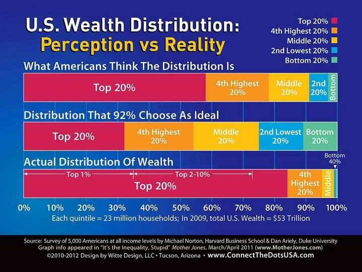 stfuconservatives:  socialismartnature:  (Chart) U.S. Wealth Distribution: Perception vs. Reality The most interesting thing about this is that even with a completely underestimated perception of the actual wealth inequality in this country, most Americans still think the wealth should be redistributed more equally. If that's not inchoate socialism, I don't know what is.  xkcd did a great chart visualizing weal distribution in our country. The median US after-tax household income is just shy of $40,000 per year; for the top 10% of earners, median household income tops $200k per year. Five times the median. Does that seem like it encourages a healthy economy?