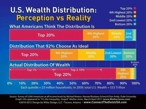 socialismartnature:  (Chart) U.S. Wealth Distribution: Perception vs. Reality The most interesting thing about this is that even with a completely underestimated perception of the actual wealth inequality in this country, most Americans still think the wealth should be redistributed more equally. If that's not inchoate socialism, I don't know what is.