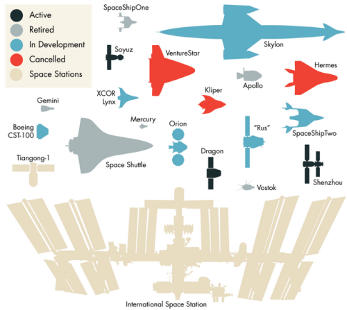 sunfoundation:  Space vehicles, to scale  Digging this drawing by astronomy blogger Invader Xan, showing spaceships of the past, present, and (possible?) future lined up side-by-side for size comparison. I, for one, just learn that the Space Shuttle Orbiter was larger than I thought in comparison to the International Space Station.