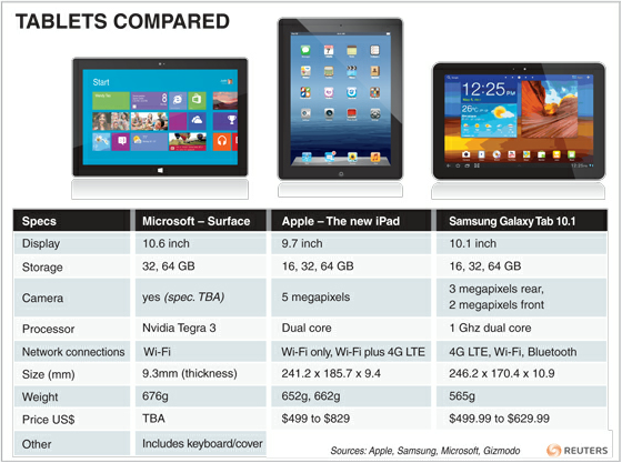 reuters:  A look at the new Microsoft 'Surface' tablet compared to the third-generation Apple iPad and the Samsung Galaxy tablet. Read more about the Microsoft 'Surface' tablet