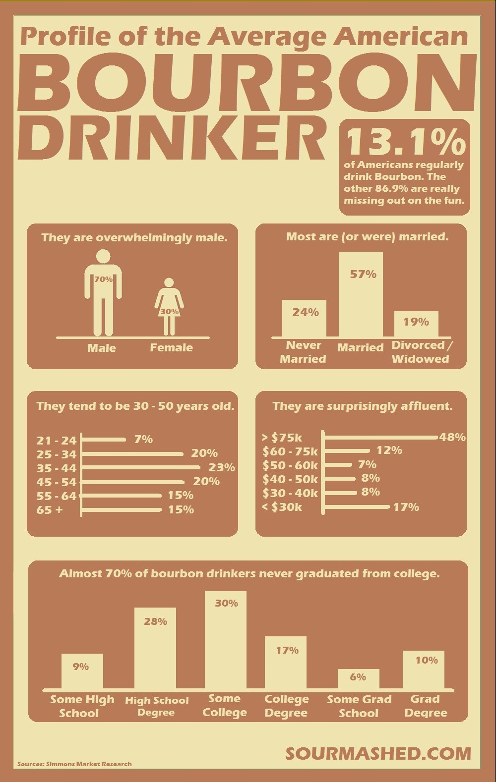 Profile of the Average American Bourbon Drinker via Frank Pratt I am a proud American bourbon drinker.