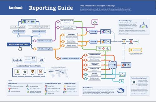 Facebook Details Its Reporting Process [INFOGRAPHIC]