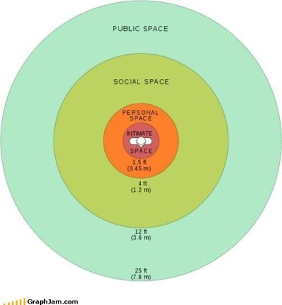 zustermerel:  Understanding the personal space bubble.